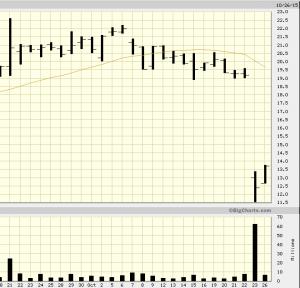 p_stock_chart